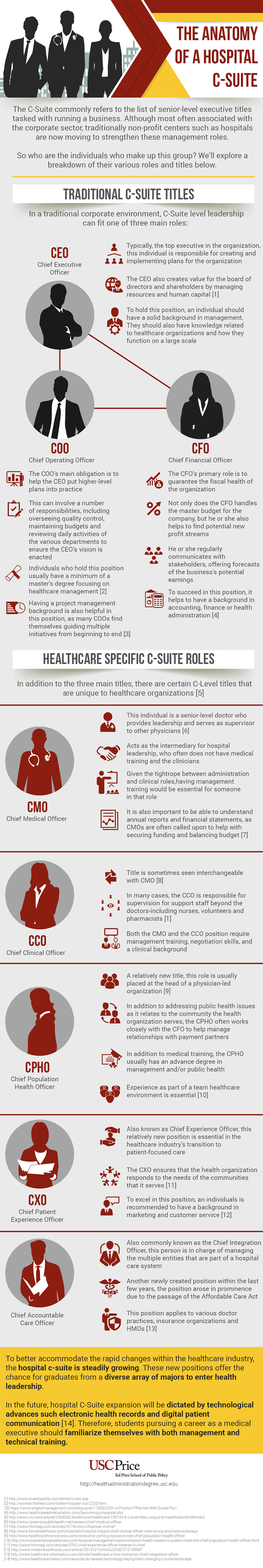 An infographic about the hospital c-suite by the University of Southern California.