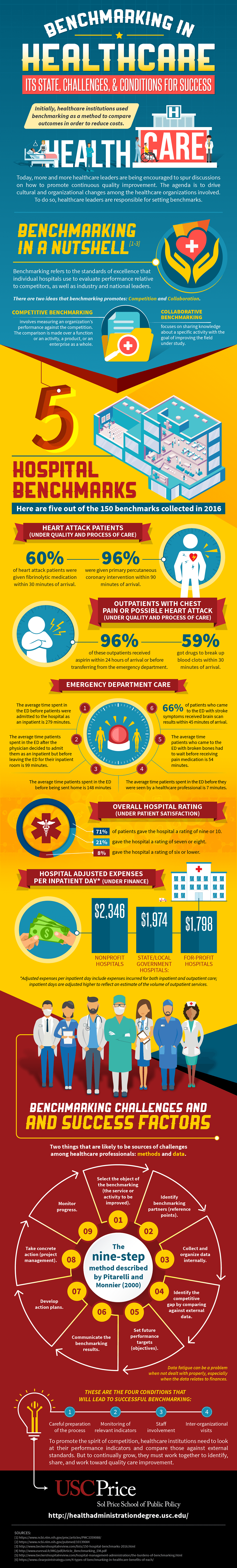 An infographic about healthcare quality improvement through benchmarking by USC Sol Price School of Public Policy