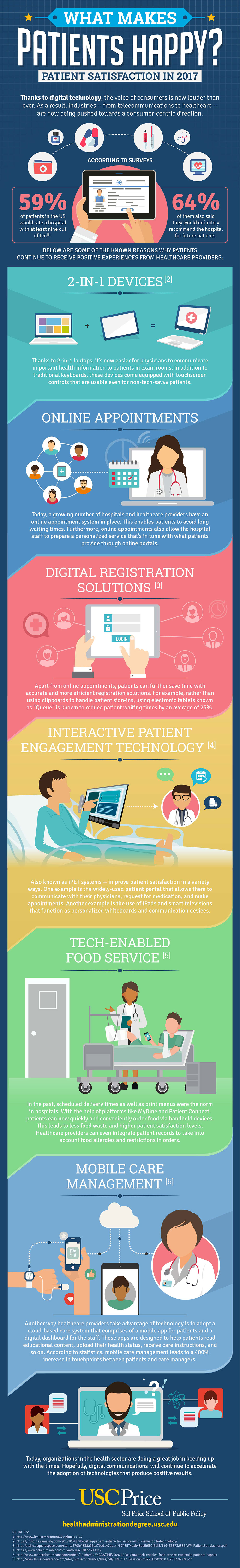 An infographic about digital technology's impact on patient satisfaction by USC Sol Price School of Public Policy